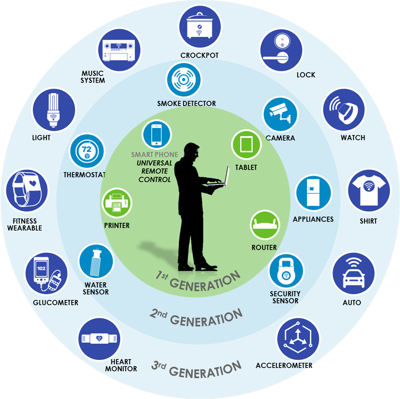 graphic iot generations xl